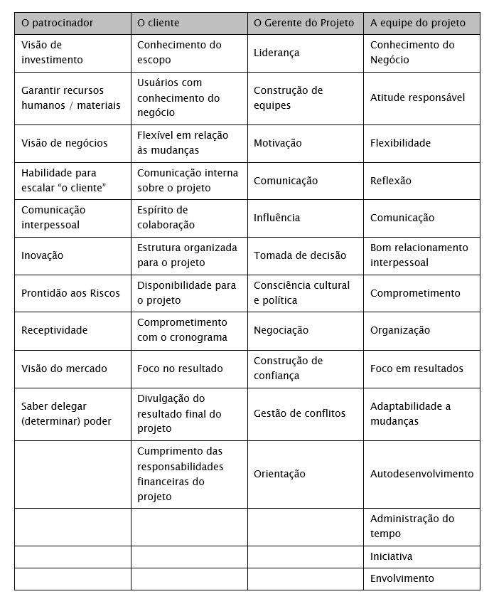 tabela_fortaleza-de-um-projeto